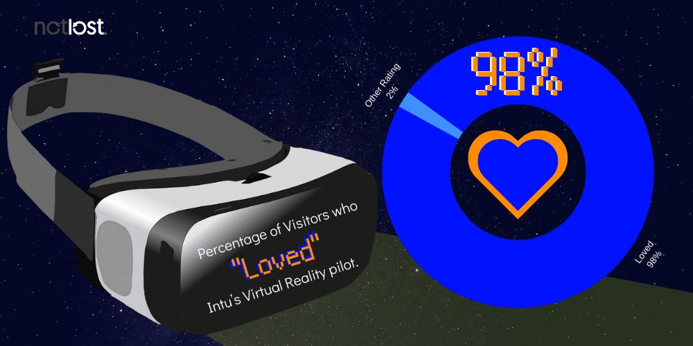Intu_VR_Stats_NotLost